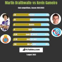 Martin Braithwaite vs Kevin Gameiro h2h player stats