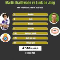 Martin Braithwaite vs Luuk de Jong h2h player stats