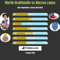 Martin Braithwaite vs Marcos Lopes h2h player stats
