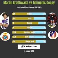 Martin Braithwaite vs Memphis Depay h2h player stats