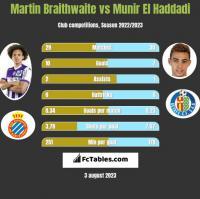 Martin Braithwaite vs Munir El Haddadi h2h player stats