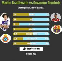 Martin Braithwaite vs Ousmane Dembele h2h player stats