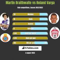 Martin Braithwaite vs Roland Varga h2h player stats