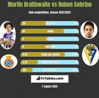 Martin Braithwaite vs Ruben Sobrino h2h player stats