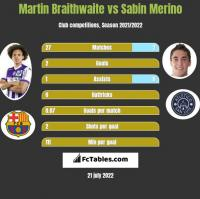 Martin Braithwaite vs Sabin Merino h2h player stats