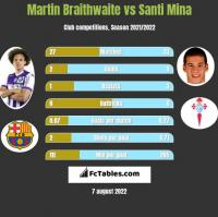 Martin Braithwaite vs Santi Mina h2h player stats