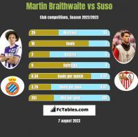 Martin Braithwaite vs Suso h2h player stats