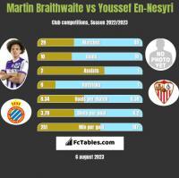 Martin Braithwaite vs Youssef En-Nesyri h2h player stats