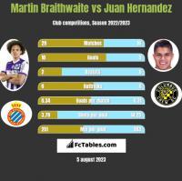 Martin Braithwaite vs Juan Hernandez h2h player stats