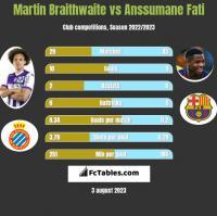 Martin Braithwaite vs Anssumane Fati h2h player stats
