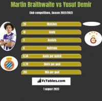 Martin Braithwaite vs Yusuf Demir h2h player stats