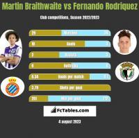 Martin Braithwaite vs Fernando Rodriquez h2h player stats