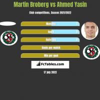 Martin Broberg vs Ahmed Yasin h2h player stats