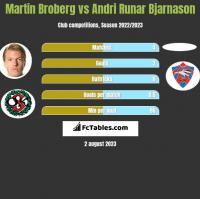 Martin Broberg vs Andri Runar Bjarnason h2h player stats