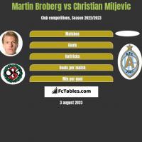 Martin Broberg vs Christian Miljevic h2h player stats