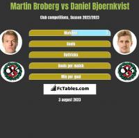Martin Broberg vs Daniel Bjoernkvist h2h player stats