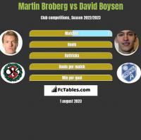 Martin Broberg vs David Boysen h2h player stats