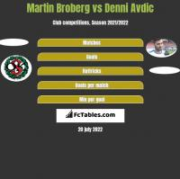 Martin Broberg vs Denni Avdic h2h player stats