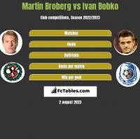 Martin Broberg vs Ivan Bobko h2h player stats