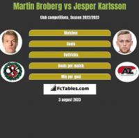 Martin Broberg vs Jesper Karlsson h2h player stats
