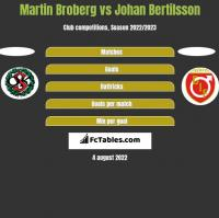 Martin Broberg vs Johan Bertilsson h2h player stats