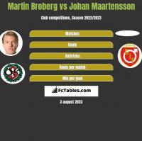 Martin Broberg vs Johan Maartensson h2h player stats
