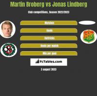 Martin Broberg vs Jonas Lindberg h2h player stats