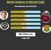 Martin Broberg vs Mervan Celik h2h player stats