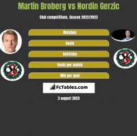 Martin Broberg vs Nordin Gerzic h2h player stats
