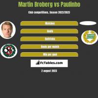 Martin Broberg vs Paulinho h2h player stats