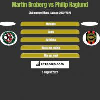 Martin Broberg vs Philip Haglund h2h player stats