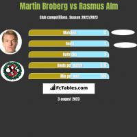 Martin Broberg vs Rasmus Alm h2h player stats