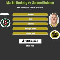 Martin Broberg vs Samuel Holmen h2h player stats
