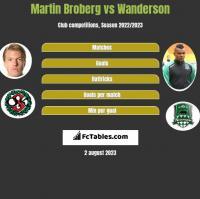 Martin Broberg vs Wanderson h2h player stats