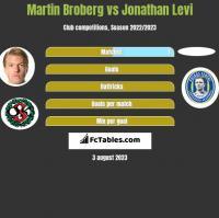 Martin Broberg vs Jonathan Levi h2h player stats