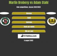 Martin Broberg vs Adam Stahl h2h player stats