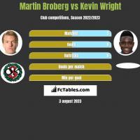 Martin Broberg vs Kevin Wright h2h player stats