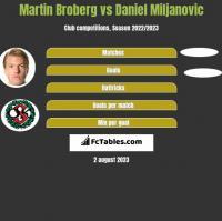 Martin Broberg vs Daniel Miljanovic h2h player stats