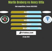 Martin Broberg vs Henry Offia h2h player stats