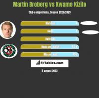 Martin Broberg vs Kwame Kizito h2h player stats