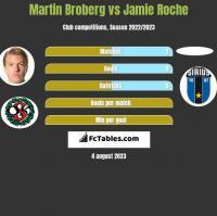 Martin Broberg vs Jamie Roche h2h player stats