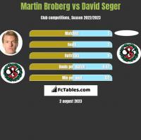 Martin Broberg vs David Seger h2h player stats