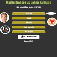 Martin Broberg vs Johan Karlsson h2h player stats