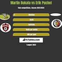 Martin Bukata vs Erik Puchel h2h player stats