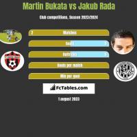 Martin Bukata vs Jakub Rada h2h player stats