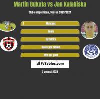 Martin Bukata vs Jan Kalabiska h2h player stats