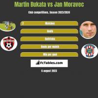 Martin Bukata vs Jan Moravec h2h player stats