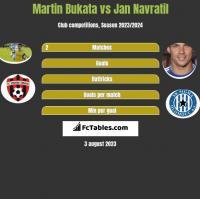 Martin Bukata vs Jan Navratil h2h player stats