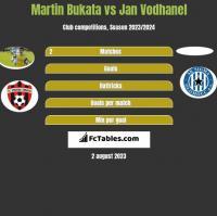 Martin Bukata vs Jan Vodhanel h2h player stats