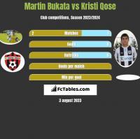 Martin Bukata vs Kristi Qose h2h player stats